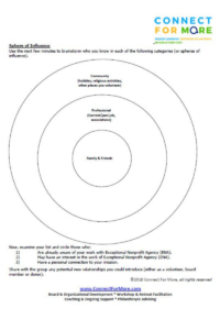 Sphere of Influence Activity